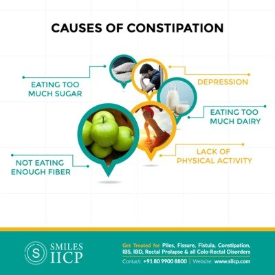Constipation Treatment in Bangalore - SIICP Hospital