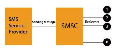 Telecom SMSC Solutions